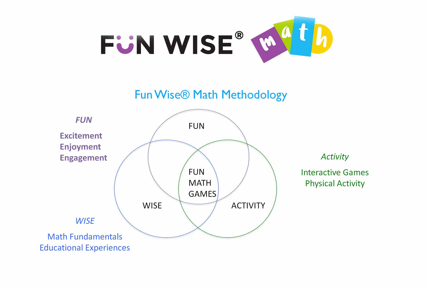 Our Math Methodology